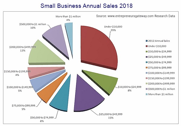 Small Business Annual Sales 2018